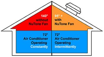 Attic Fan Ventilation Maryland